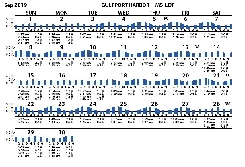 Gulfport Harbor, Mississippi Sound Tides, Tidal Range